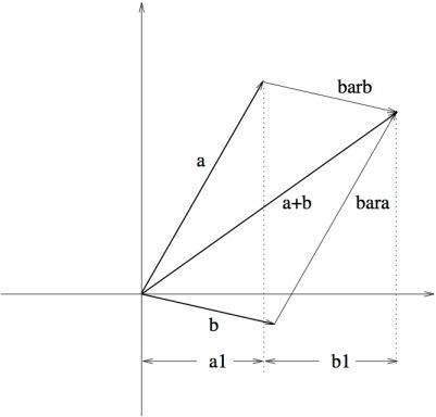 Analytic Geometry in R2